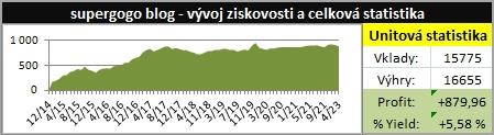 supergogo blog - graf