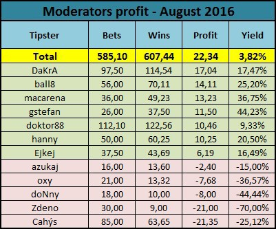 Moderators profit - actual month